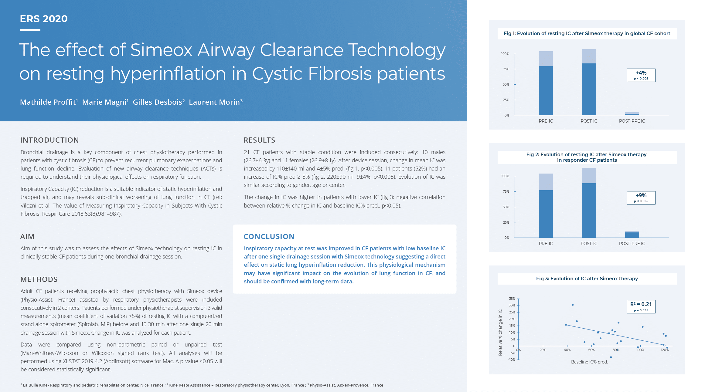 The effect of Simeox Airway Clearance Technology on resting hyperinflation in Cystic Fibrosis patients